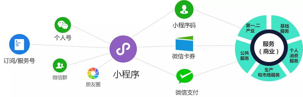 小程序在终结过去20年中国互联网用户使用互联网产品的习惯—&